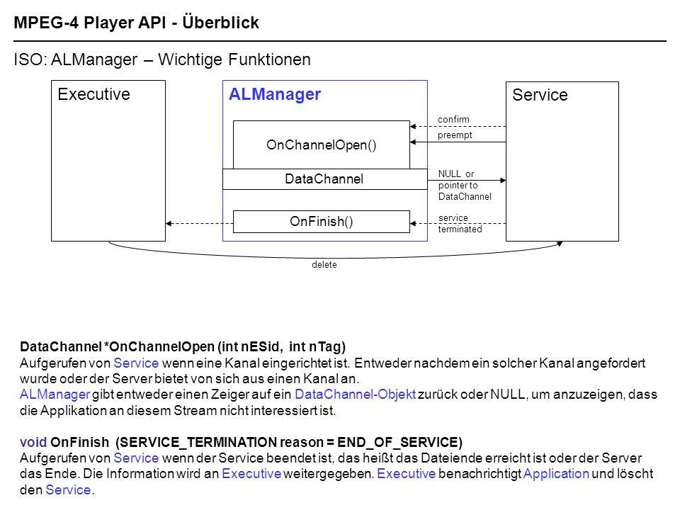 MPEG-4 Player API - Überblick