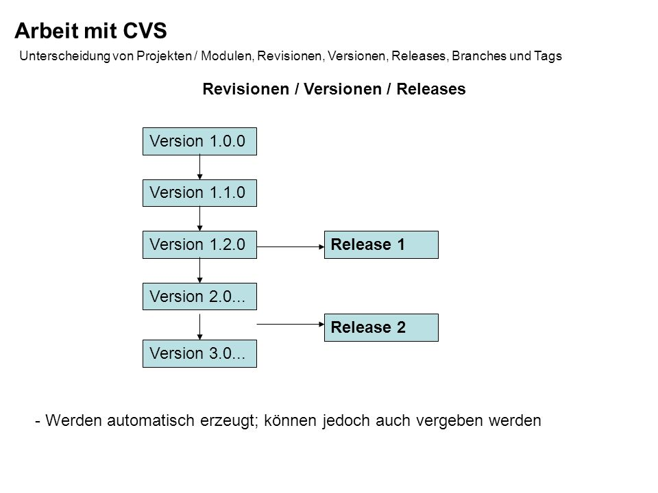 Revisionen / Versionen / Releases