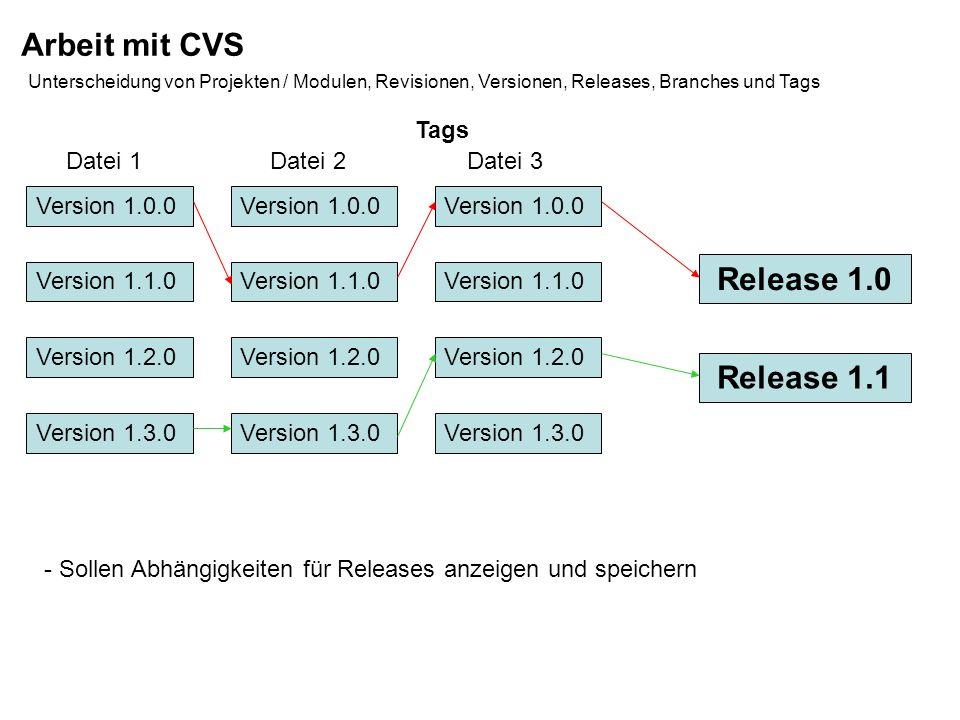 Arbeit mit CVS Release 1.0 Release 1.1 Tags Datei 1 Datei 2 Datei 3