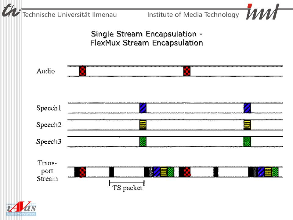 Single Stream Encapsulation - FlexMux Stream Encapsulation