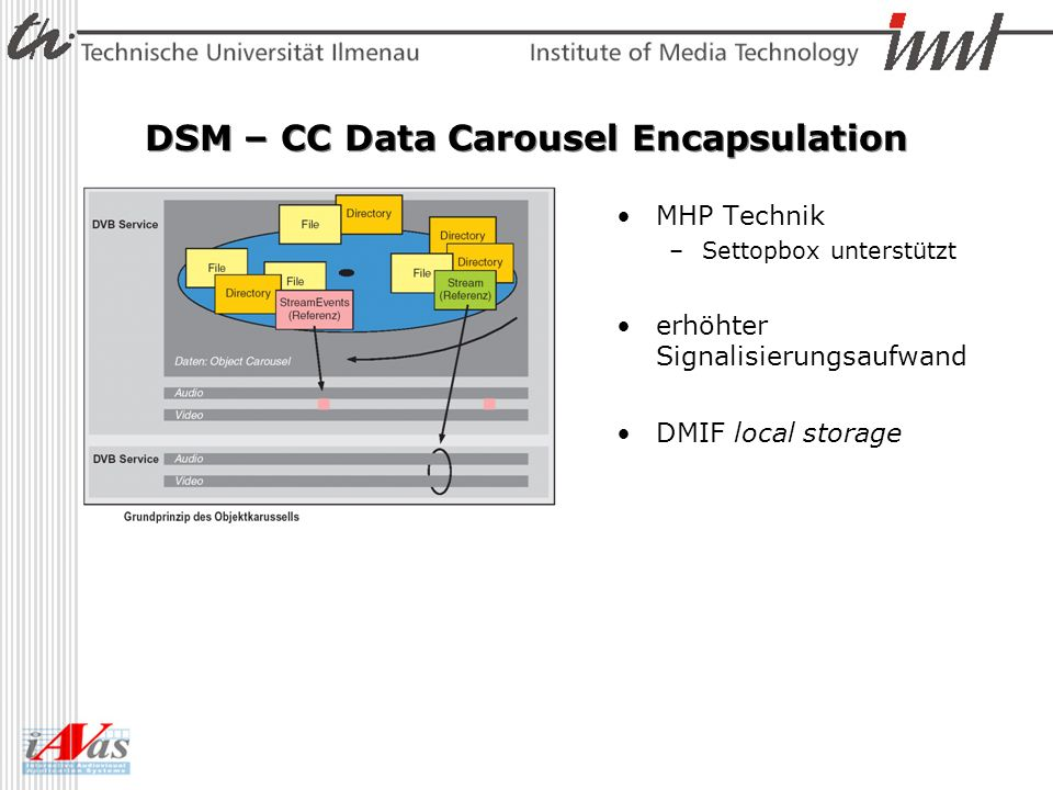 DSM – CC Data Carousel Encapsulation