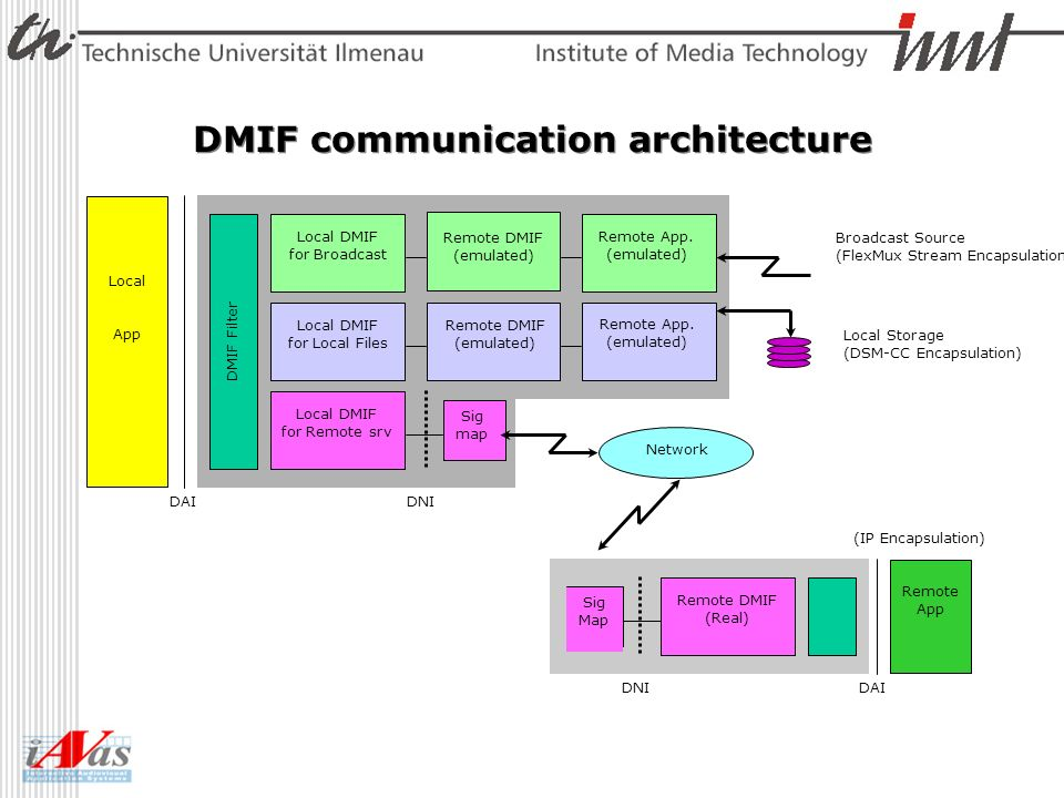 DMIF communication architecture