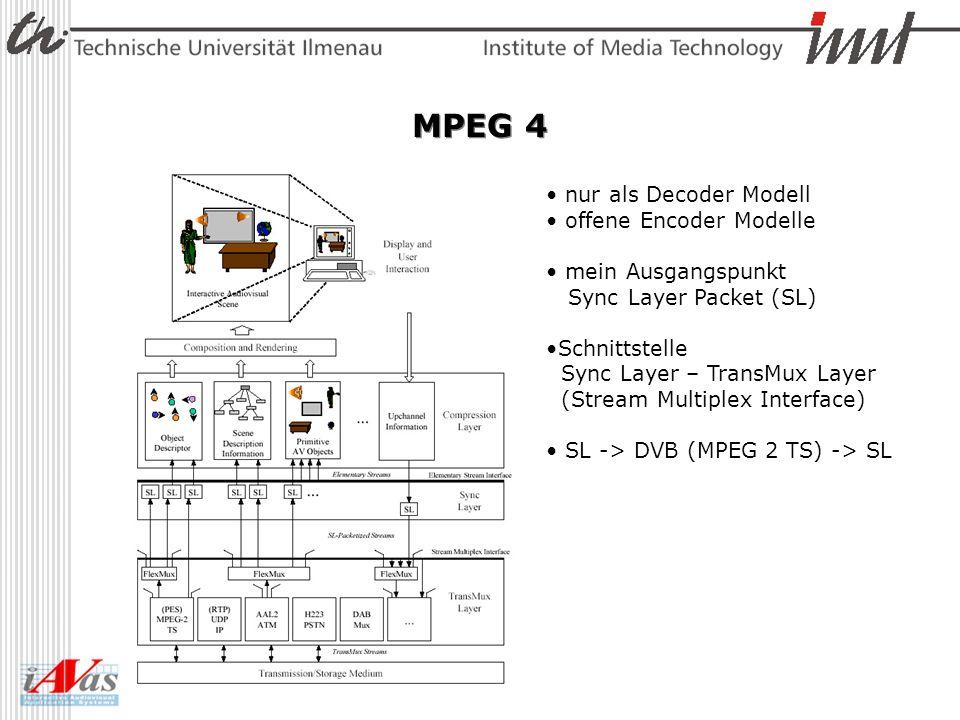 MPEG 4 nur als Decoder Modell offene Encoder Modelle