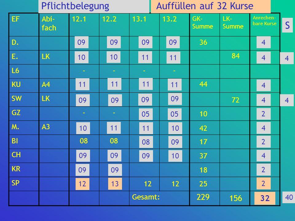 Pflichtbelegung Auffüllen auf 32 Kurse S 229 156 32 30 EF Abi-fach