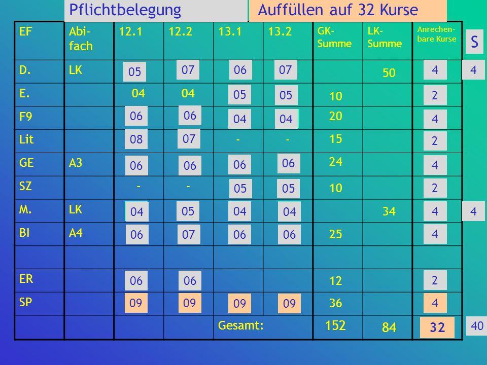 Pflichtbelegung Auffüllen auf 32 Kurse 34 S 152 84 32 28 EF Abi-fach