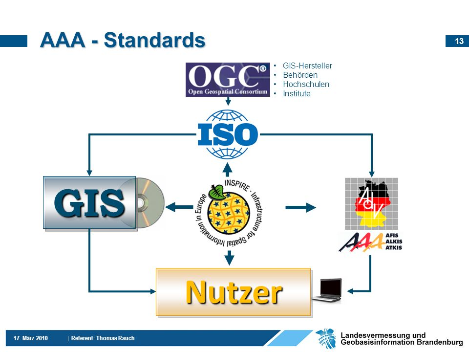 GIS Nutzer AAA - Standards GIS-Hersteller Behörden Hochschulen