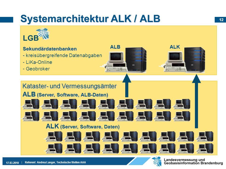 Systemarchitektur ALK / ALB