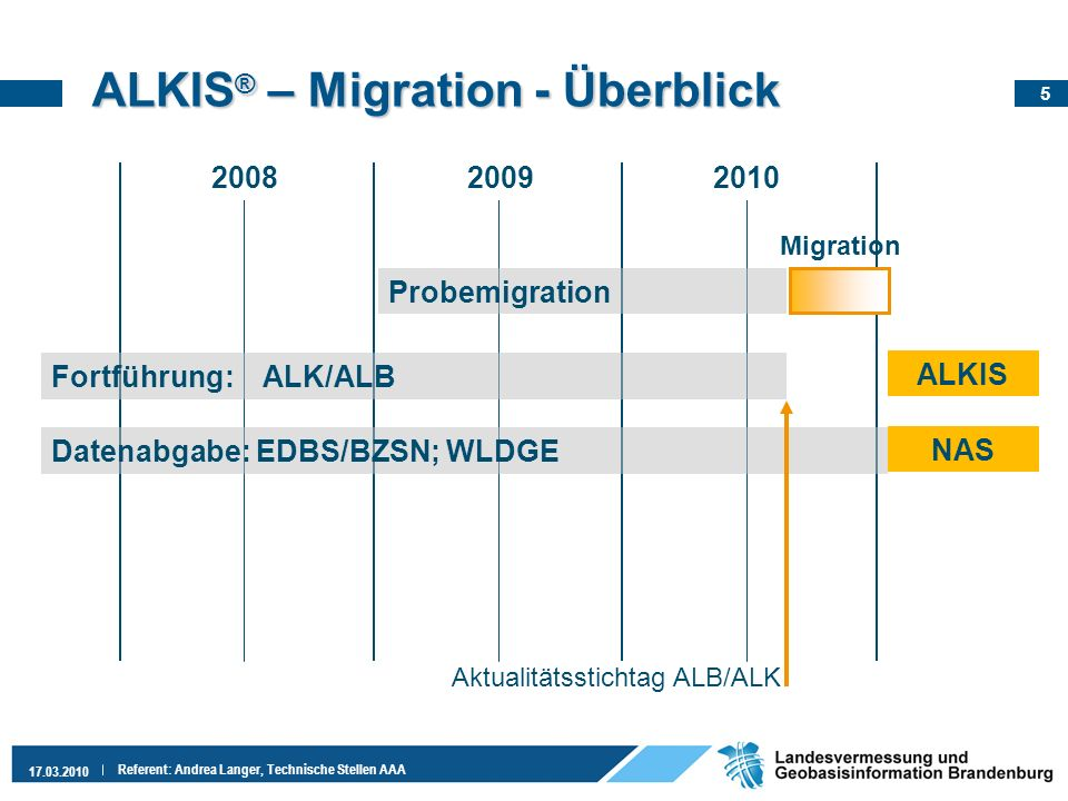 ALKIS® – Migration - Überblick