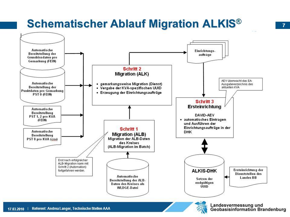 Schematischer Ablauf Migration ALKIS®