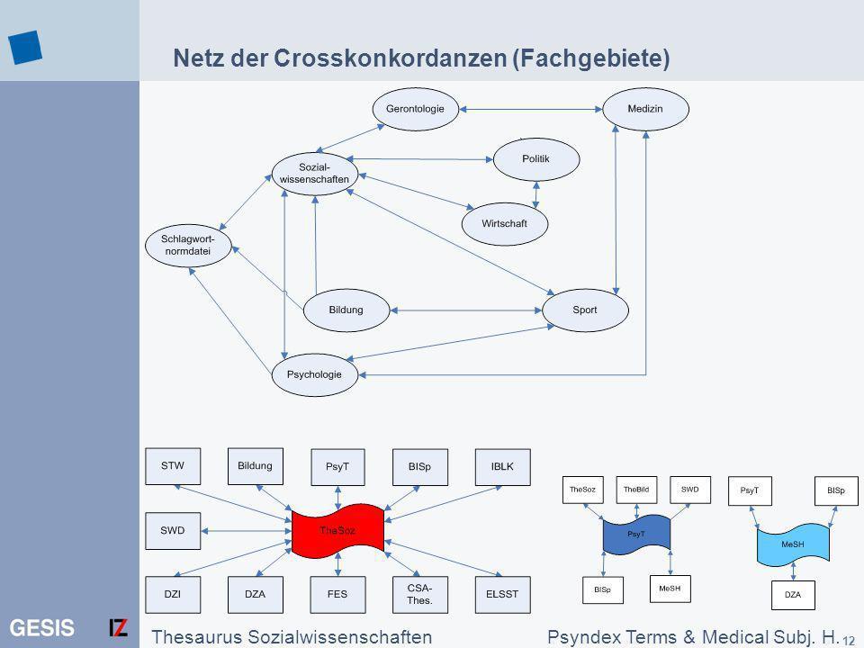 Netz der Crosskonkordanzen (Fachgebiete)
