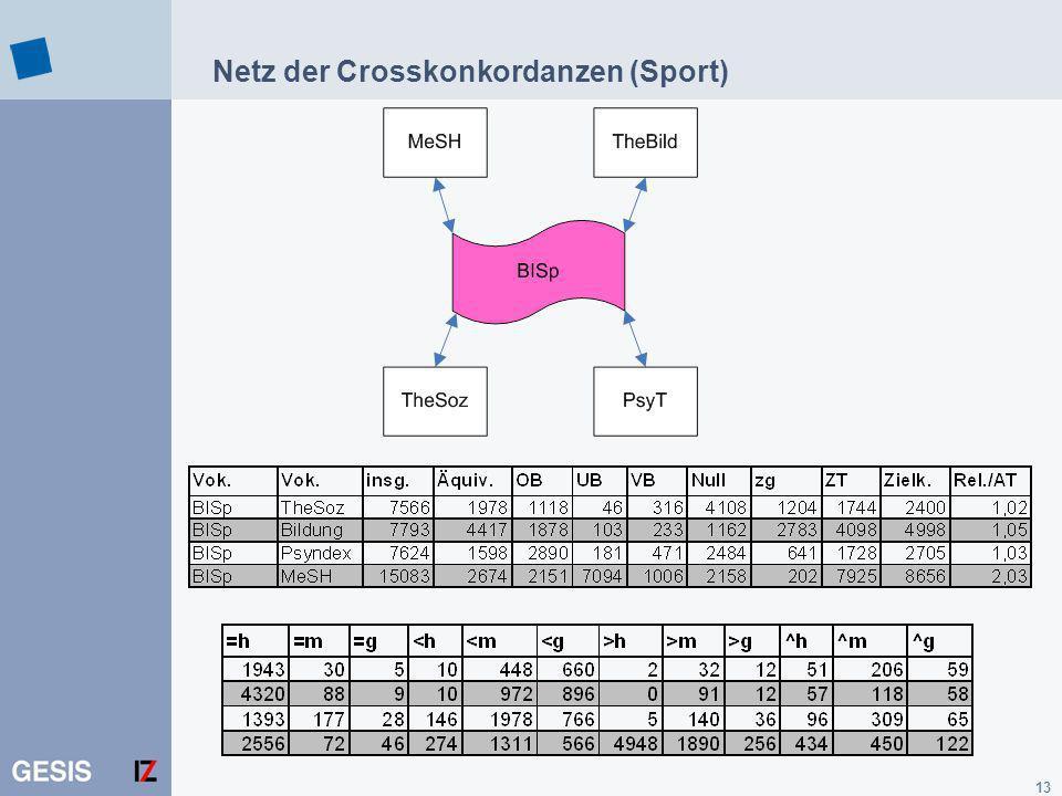 Netz der Crosskonkordanzen (Sport)