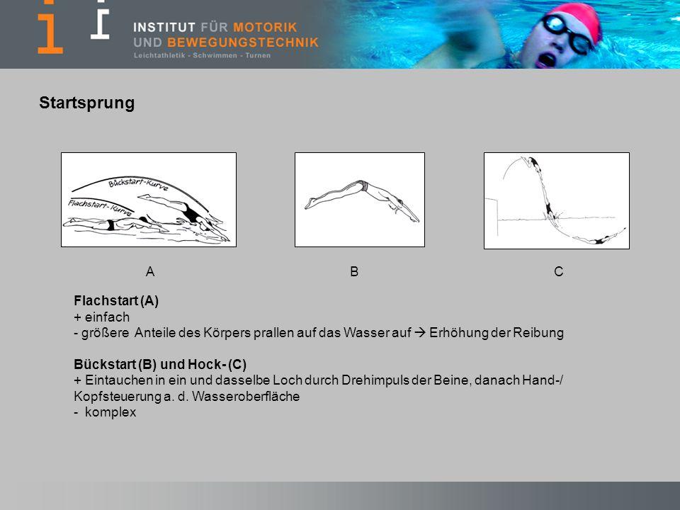 Startsprung A B C Flachstart (A) + einfach