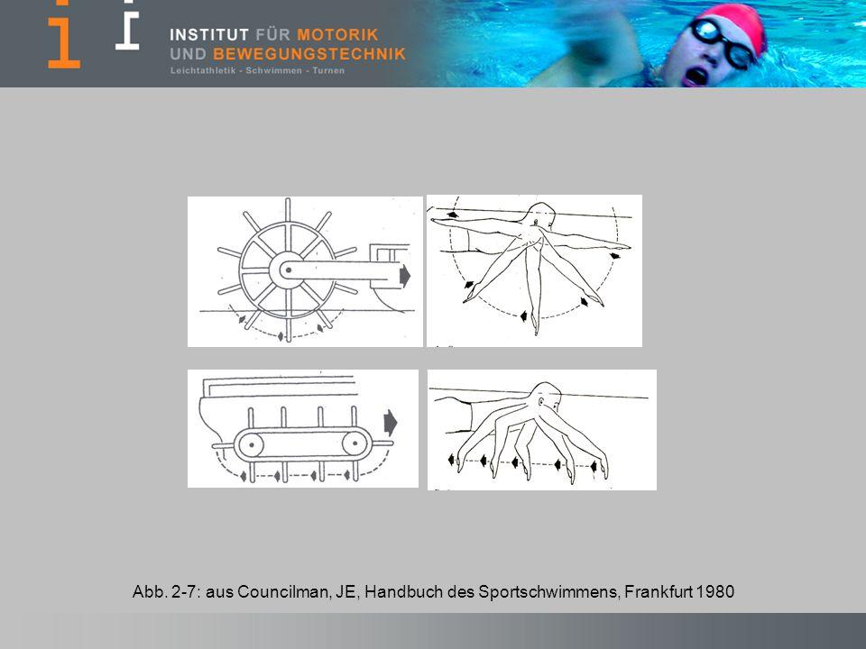 Abb. 2-7: aus Councilman, JE, Handbuch des Sportschwimmens, Frankfurt 1980