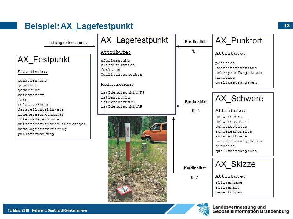 Beispiel: AX_Lagefestpunkt