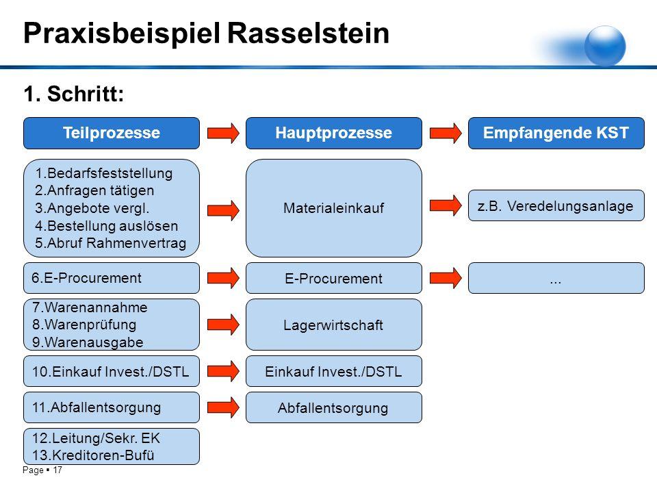 Praxisbeispiel Rasselstein