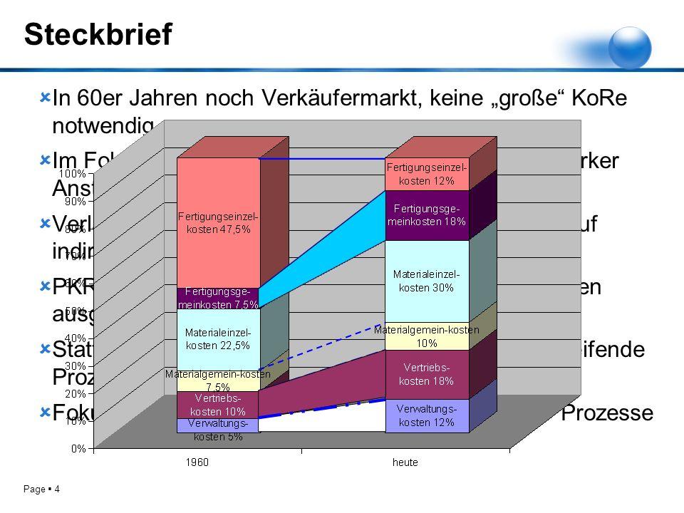 """Steckbrief In 60er Jahren noch Verkäufermarkt, keine """"große KoRe notwendig."""