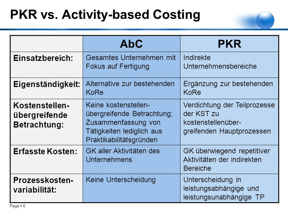 PKR vs. Activity-based Costing