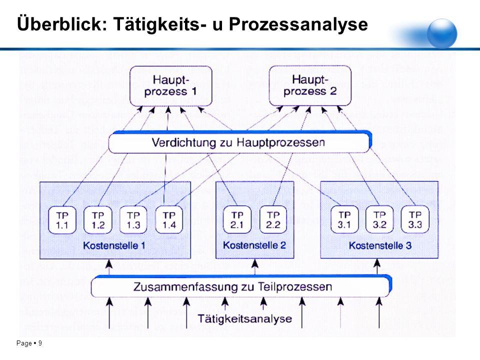 Überblick: Tätigkeits- u Prozessanalyse