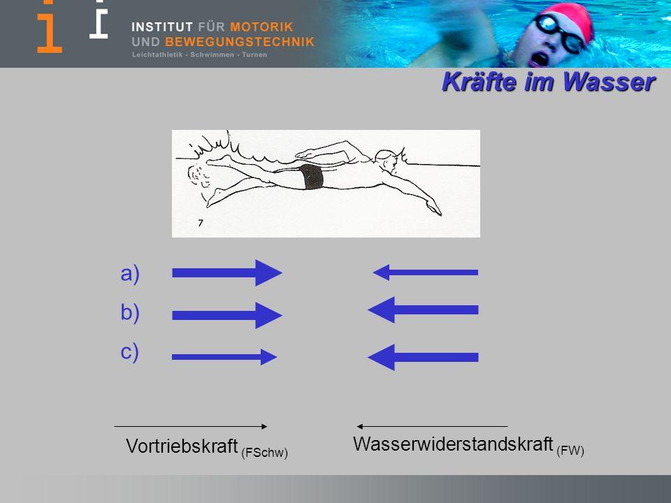 Kräfte im Wasser a) b) c) Vortriebskraft (FSchw)