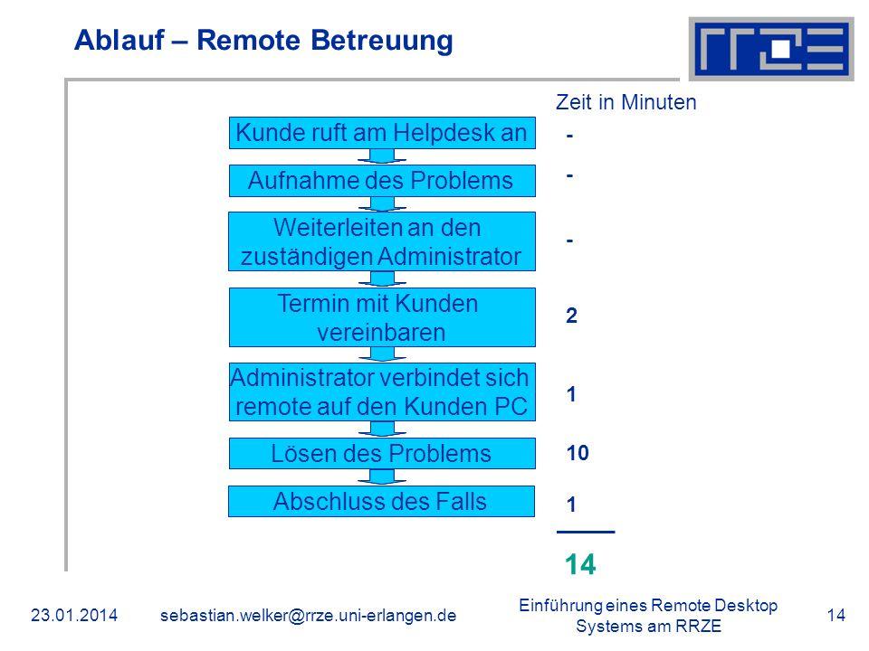 Ablauf – Remote Betreuung