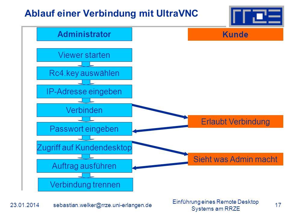 Ablauf einer Verbindung mit UltraVNC