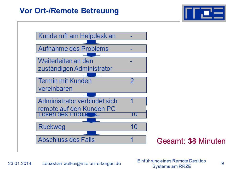 Vor Ort-/Remote Betreuung