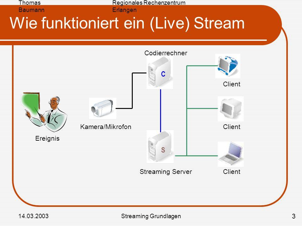 Wie funktioniert ein (Live) Stream