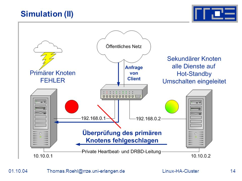 Simulation (II) 01.10.04 Thomas.Roehl@rrze.uni-erlangen.de