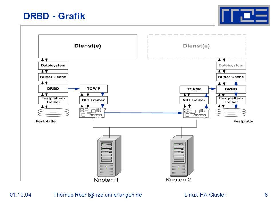DRBD - Grafik 01.10.04 Thomas.Roehl@rrze.uni-erlangen.de