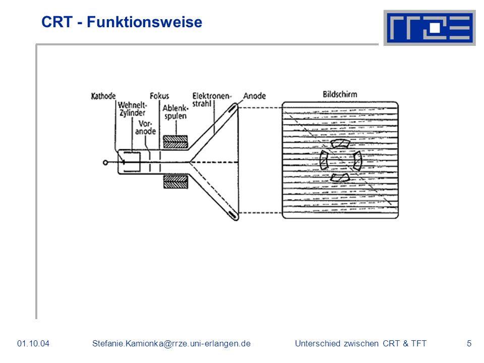 CRT - Funktionsweise 01.10.04 Stefanie.Kamionka@rrze.uni-erlangen.de