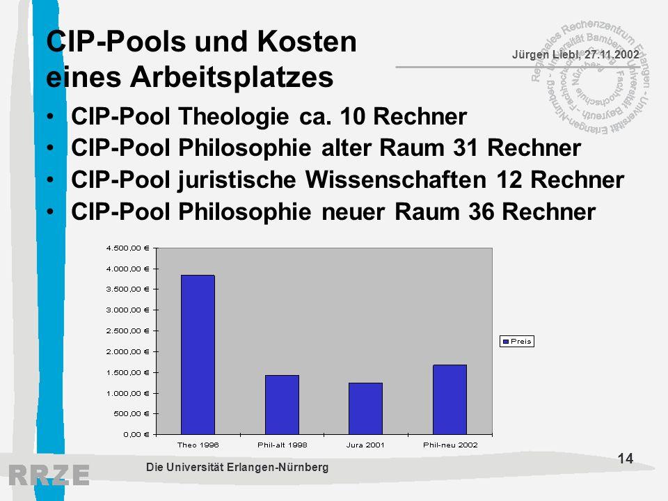 CIP-Pools und Kosten eines Arbeitsplatzes