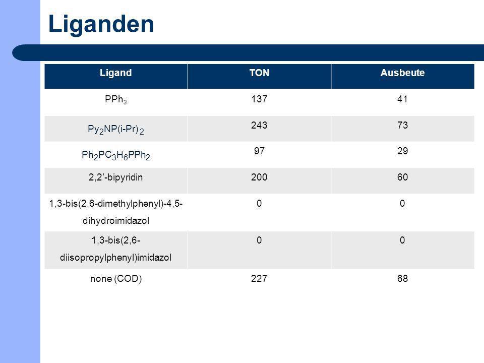 Liganden Ligand TON Ausbeute PPh3 137 41 Py2NP(i-Pr) 2 243 73