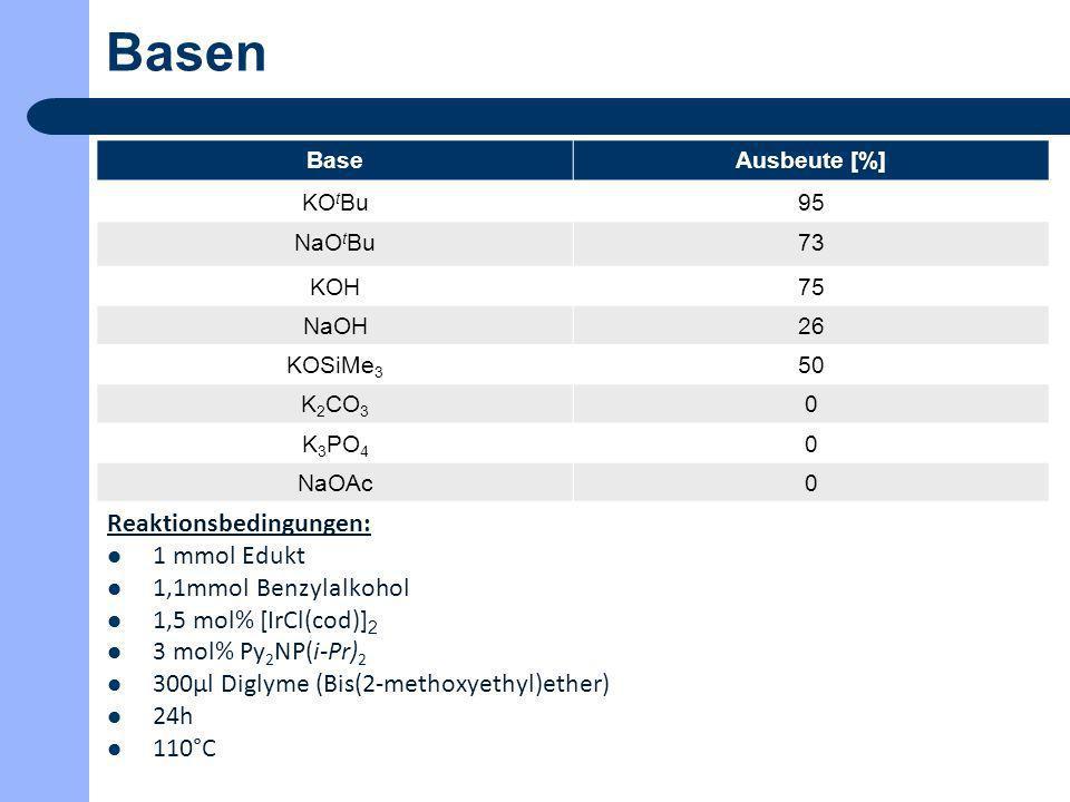 Basen Reaktionsbedingungen: 1 mmol Edukt 1,1mmol Benzylalkohol