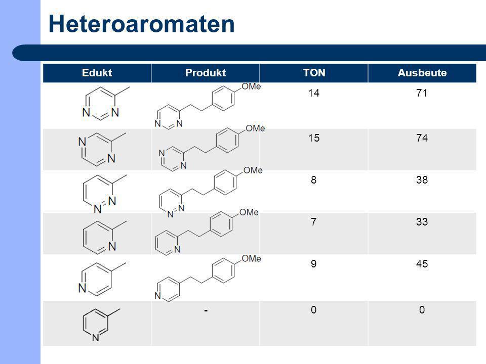 Heteroaromaten Edukt Produkt TON Ausbeute 14 71 15 74 8 38 7 33 9 45 -