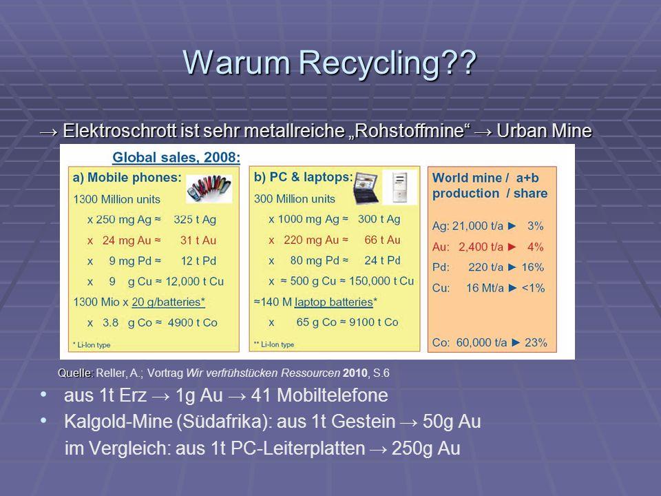 """Warum Recycling → Elektroschrott ist sehr metallreiche """"Rohstoffmine → Urban Mine."""