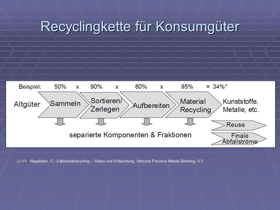 Recyclingkette für Konsumgüter