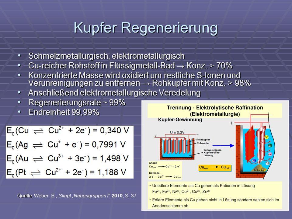 Kupfer Regenerierung Schmelzmetallurgisch, elektrometallurgisch