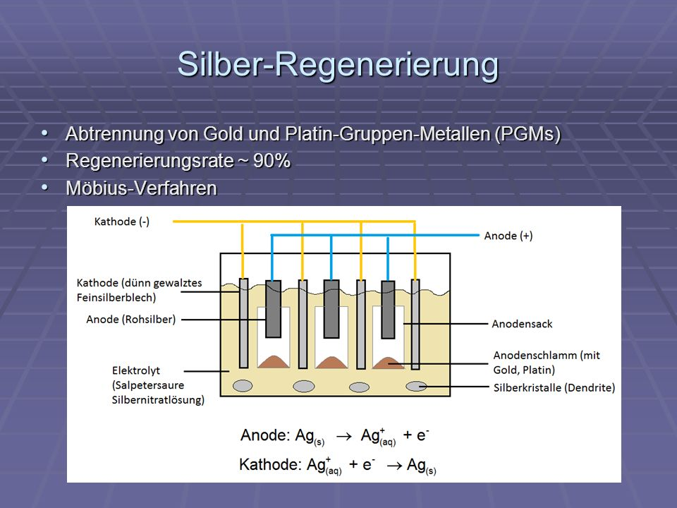 Silber-Regenerierung
