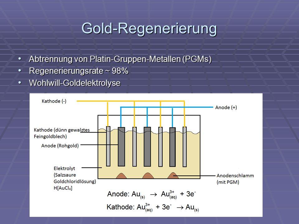 Gold-Regenerierung Abtrennung von Platin-Gruppen-Metallen (PGMs)