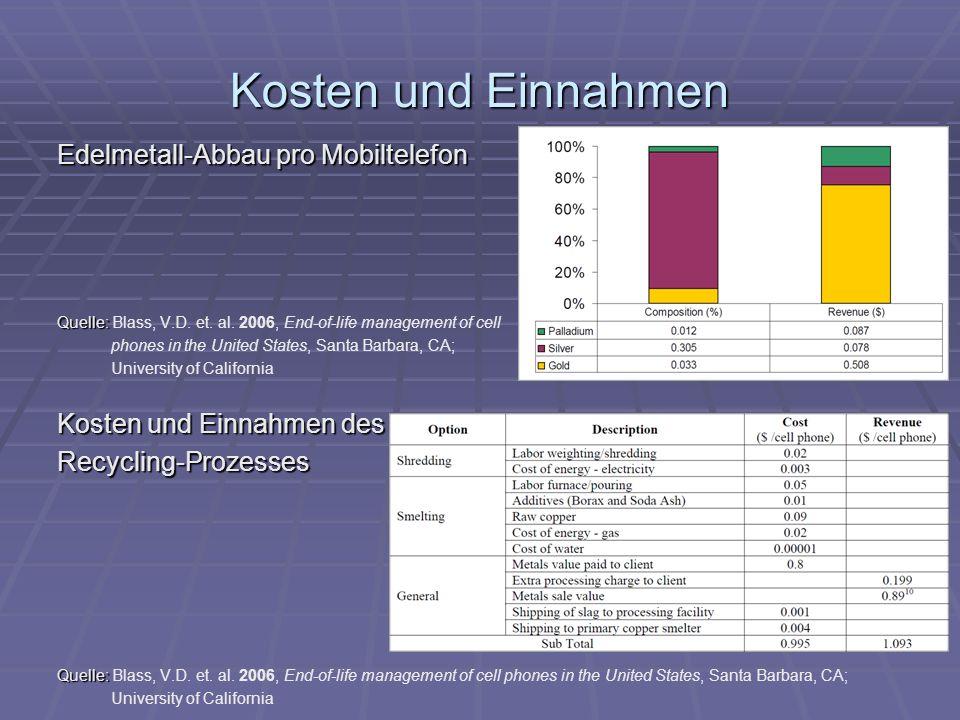 Kosten und Einnahmen Edelmetall-Abbau pro Mobiltelefon