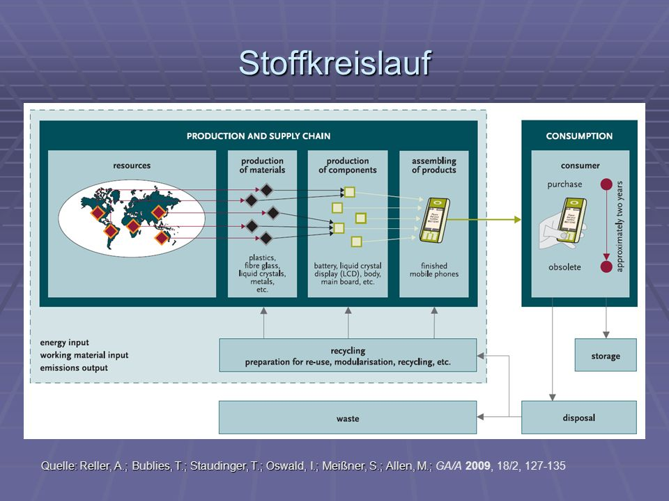 Stoffkreislauf Quelle: Reller, A.; Bublies, T.; Staudinger, T.; Oswald, I.; Meißner, S.; Allen, M.; GA/A 2009, 18/2, 127-135.