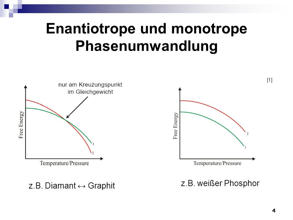 Enantiotrope und monotrope Phasenumwandlung