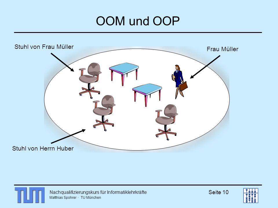 OOM und OOP Stuhl von Frau Müller Stuhl von Herrn Huber Frau Müller