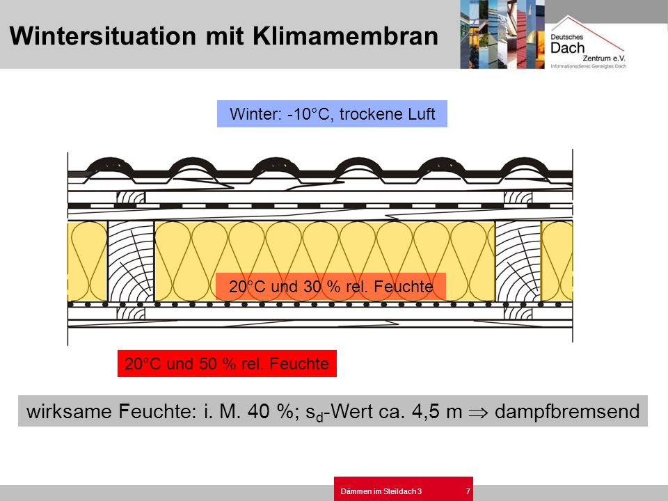 Wintersituation mit Klimamembran