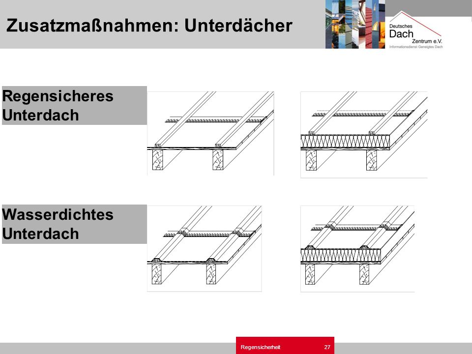 Zusatzmaßnahmen: Unterdächer
