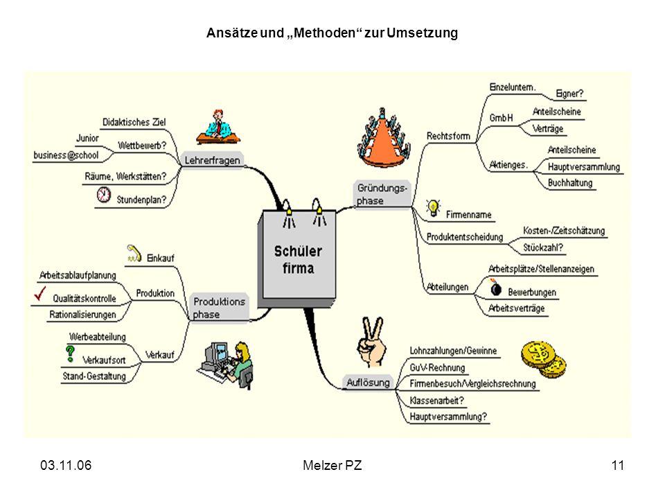 """Ansätze und """"Methoden zur Umsetzung"""