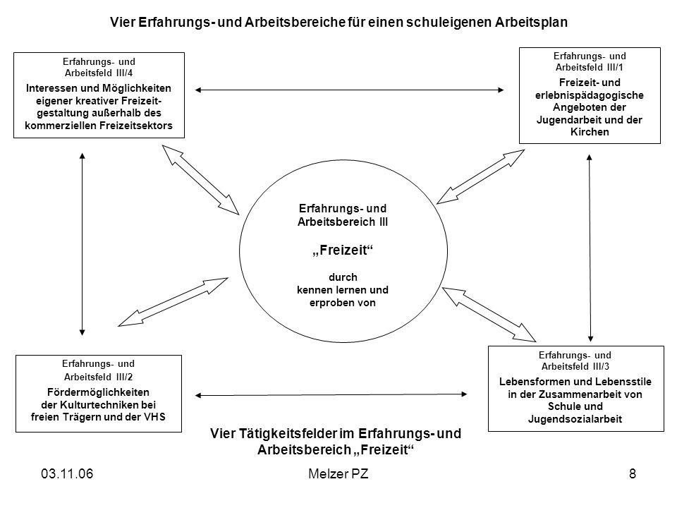"""Vier Tätigkeitsfelder im Erfahrungs- und Arbeitsbereich """"Freizeit"""