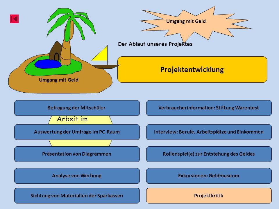 Projektentwicklung Arbeit im PC-Raum Der Ablauf unseres Projektes