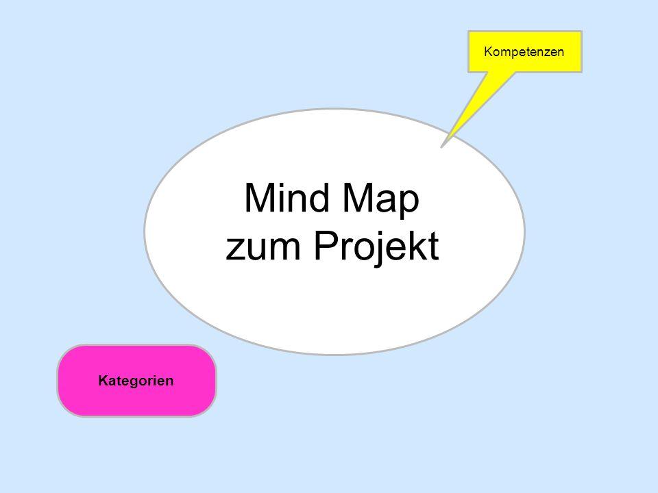 Kompetenzen Mind Map zum Projekt Kategorien