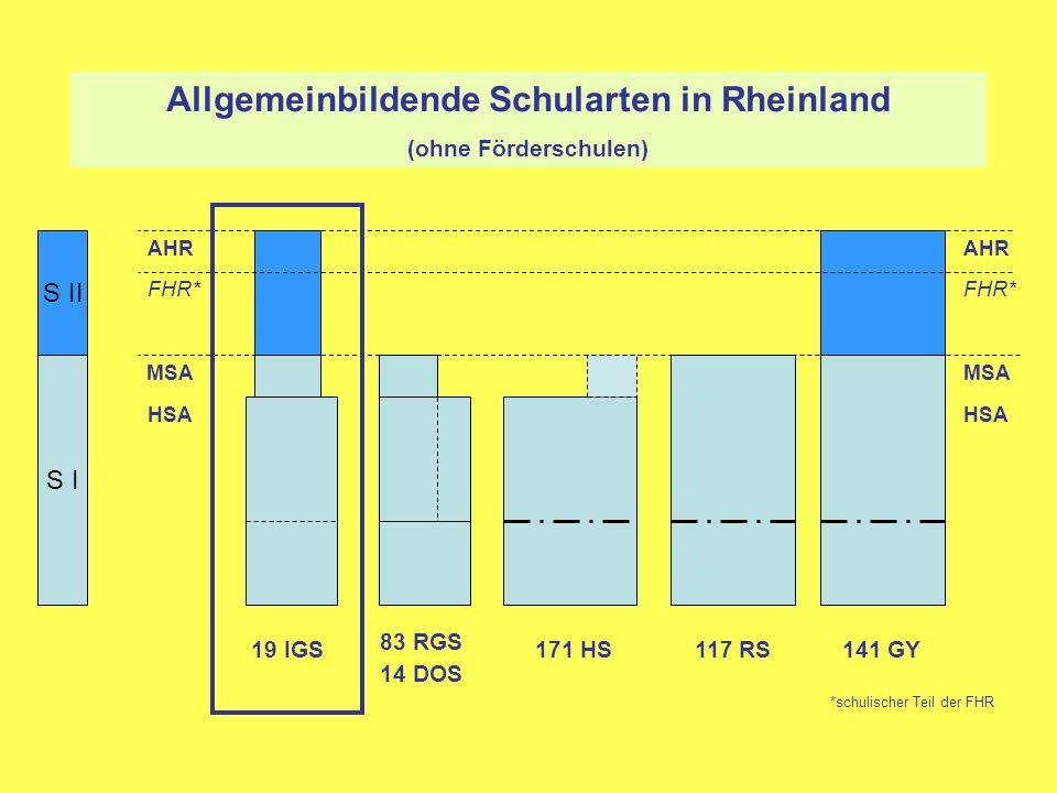 Allgemeinbildende Schularten in Rheinland